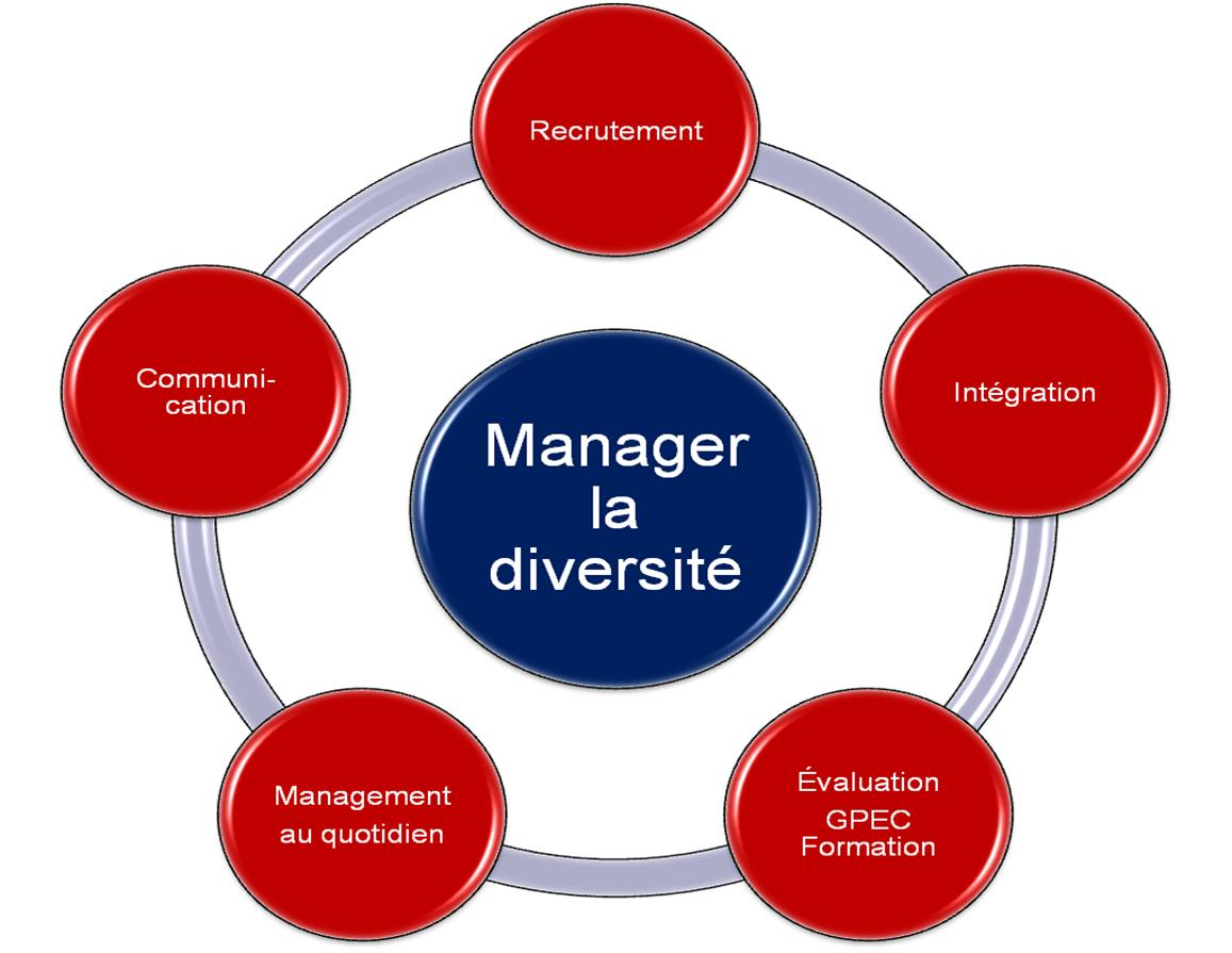 Manager diversité