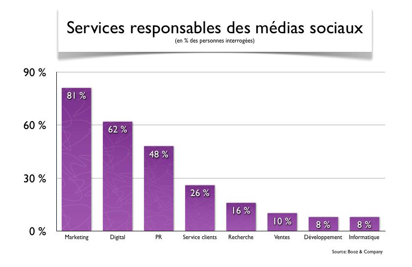 Médias sociaux et fonctions
